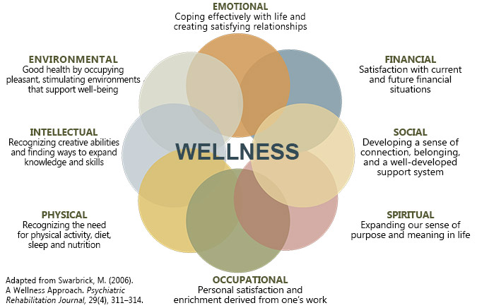 eight dimensions of wellness center for psychiatric rehabilitation